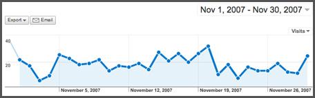 20071130_visits2.jpg
