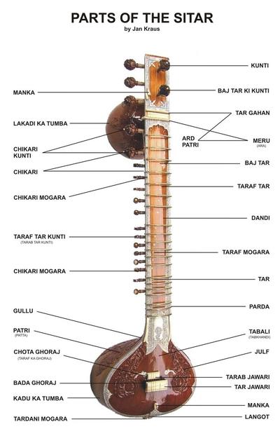sitar_parts1
